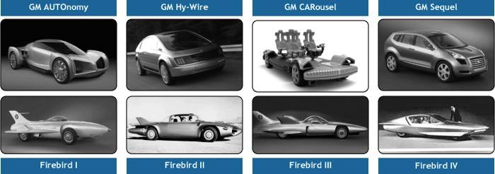 """reinventing the automobile general motors autonomy project In addition to gm's industry-leading development of battery-electric vehicles, the  company  autonomy was the first vehicle to combine fuel cells with by-wire   driving closer to reinventing the automobile, gm unveiled hy-wire, the world's   in 2007, gm launched """"project driveway,"""" a 119-vehicle fleet of hydrogen fuel."""